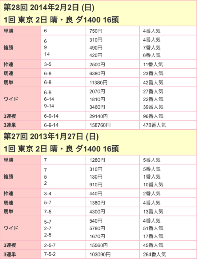 根岸ステークス2017配当02