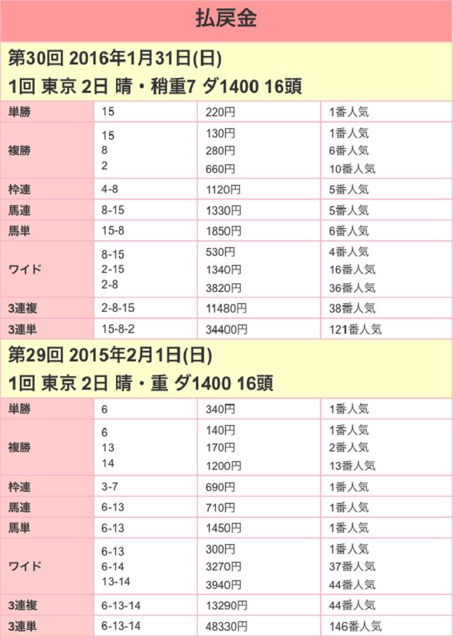 根岸ステークス2017配当01