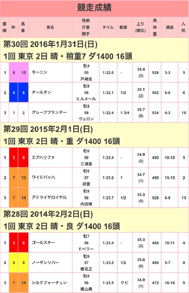 根岸ステークス2017競走成績01