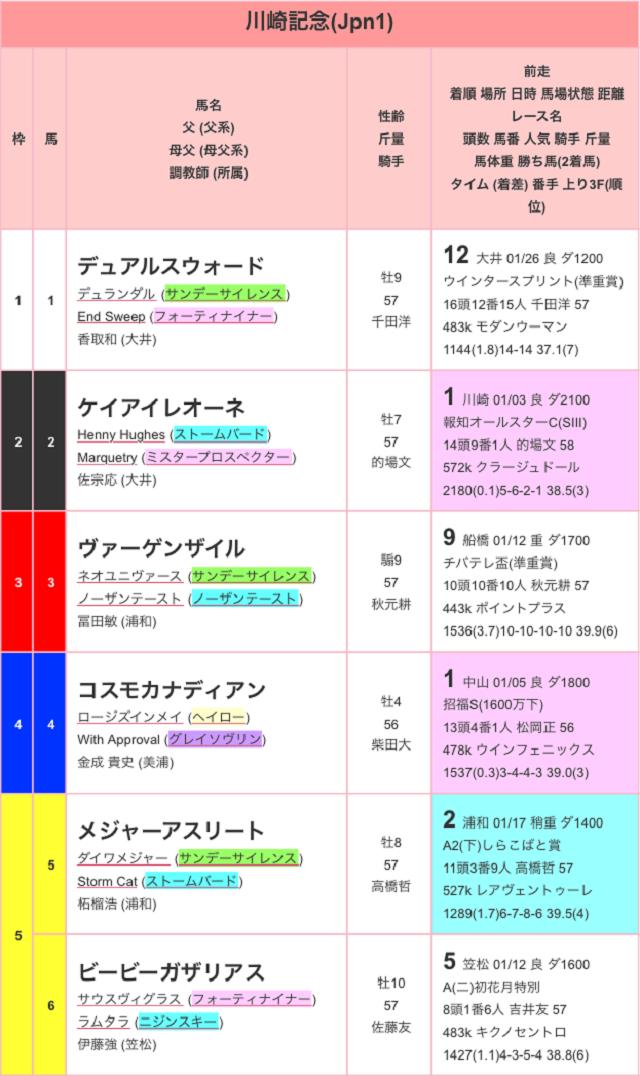 川崎記念2017出馬表01