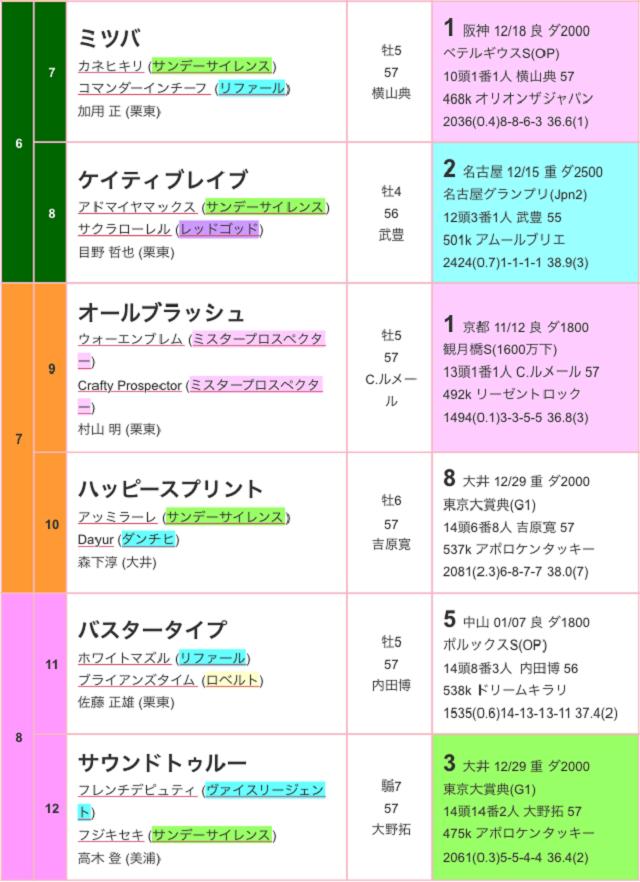 川崎記念2017出馬表02