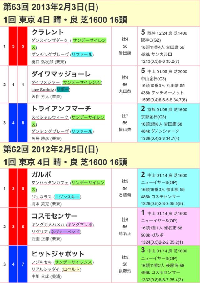 東京新聞杯2017過去03