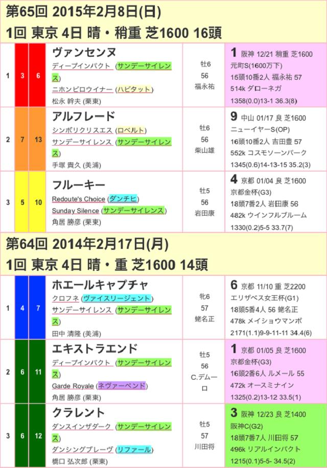 東京新聞杯2017過去02