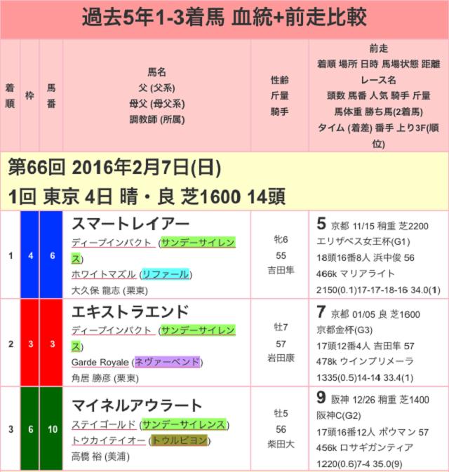 東京新聞杯2017過去01