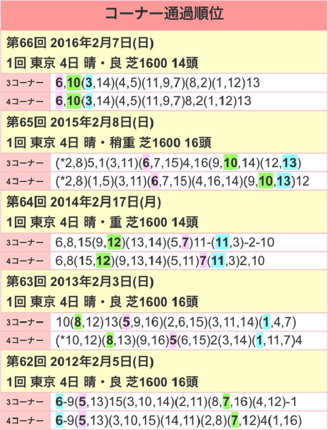 東京新聞杯2017位置取り
