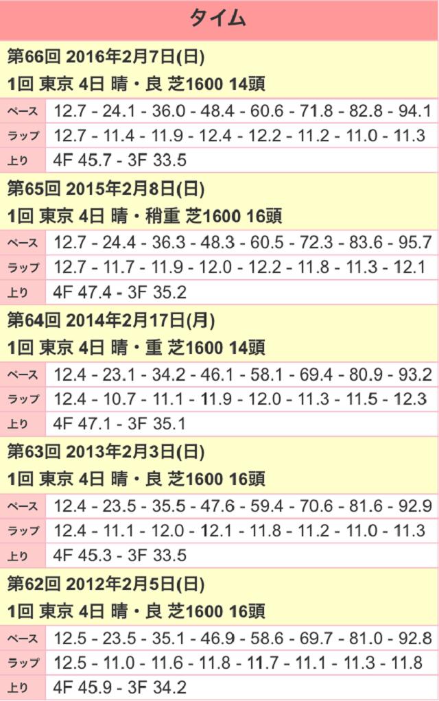 東京新聞杯2017ラップ