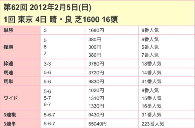 東京新聞杯2017配当03