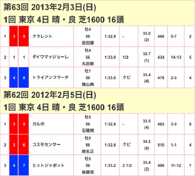 東京新聞杯2017競走成績02