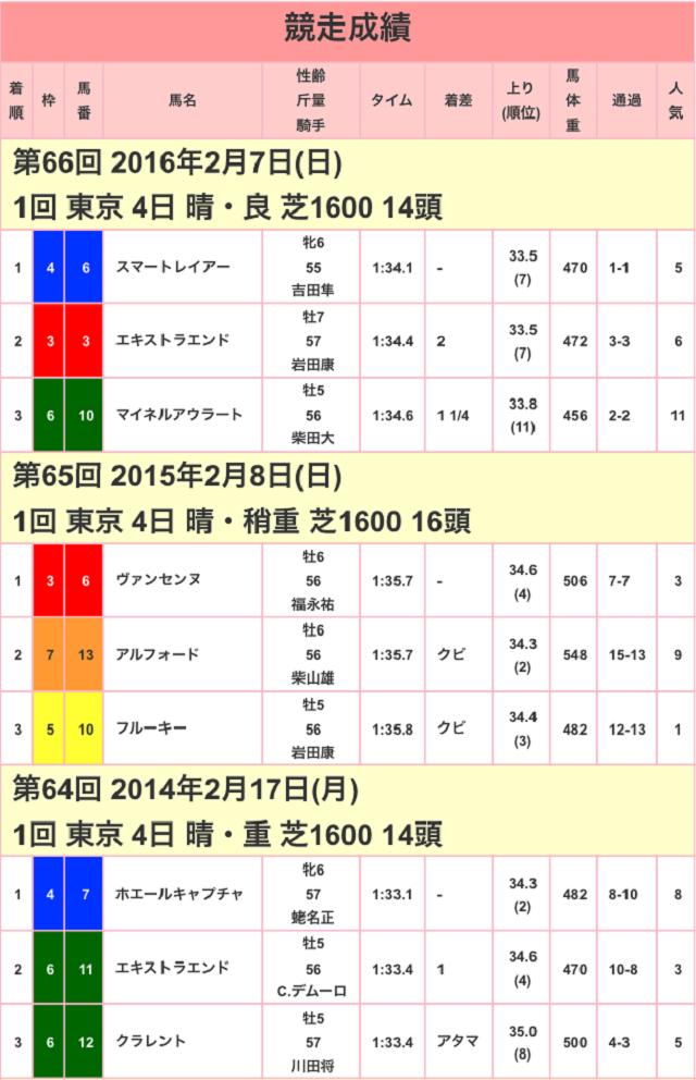東京新聞杯2017競走成績01