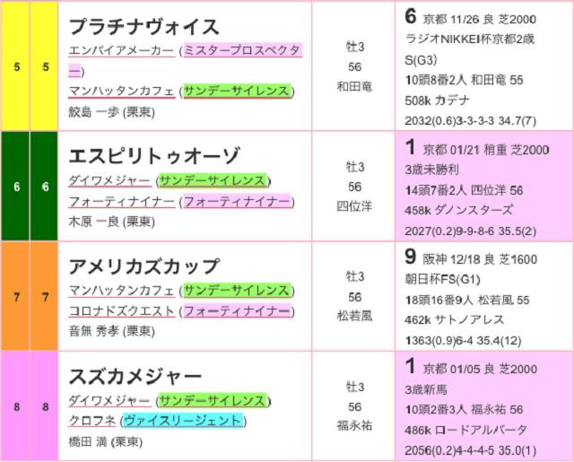 きさらぎ賞2017出馬表02