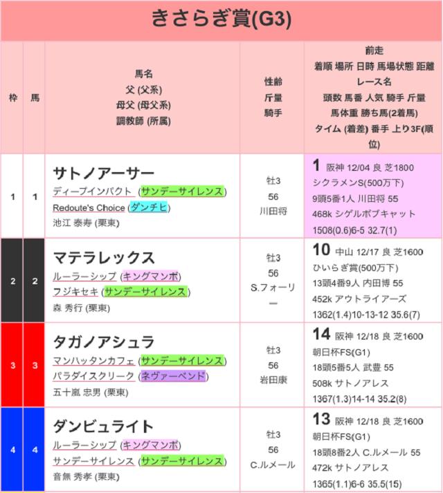 きさらぎ賞2017出馬表01