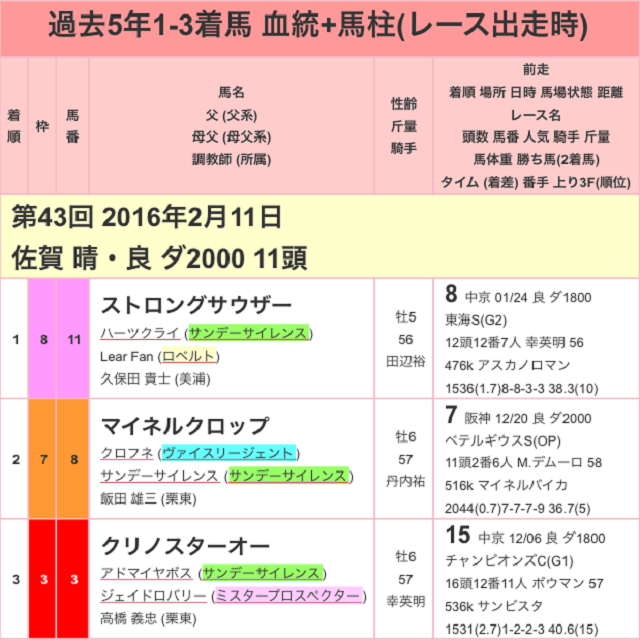 佐賀記念2017過去01