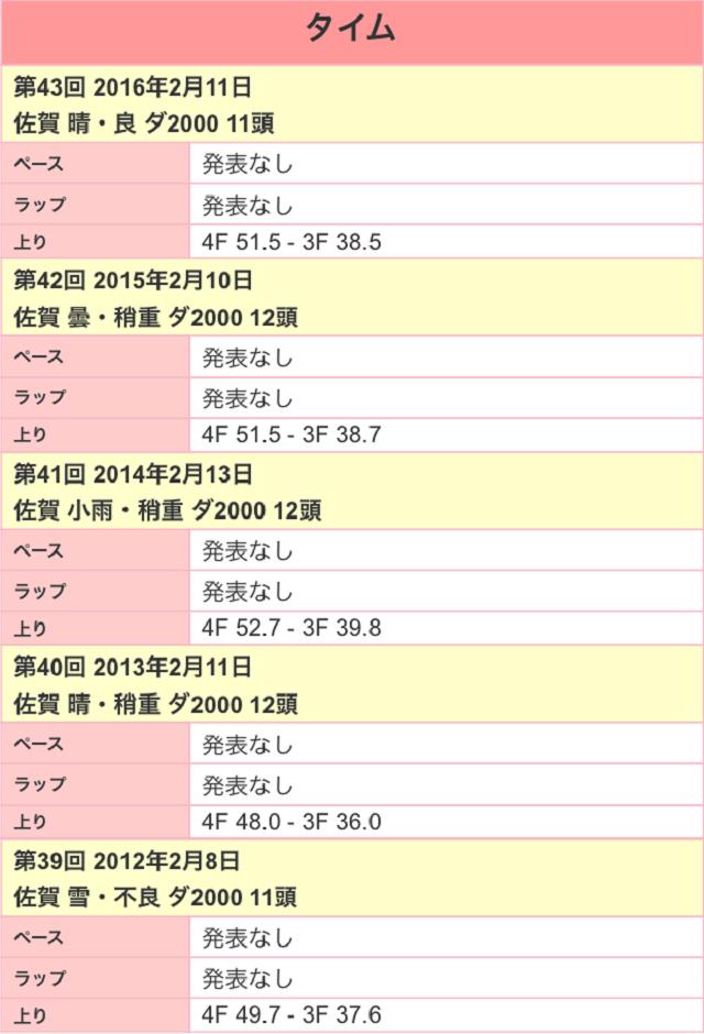 佐賀記念2017ラップ