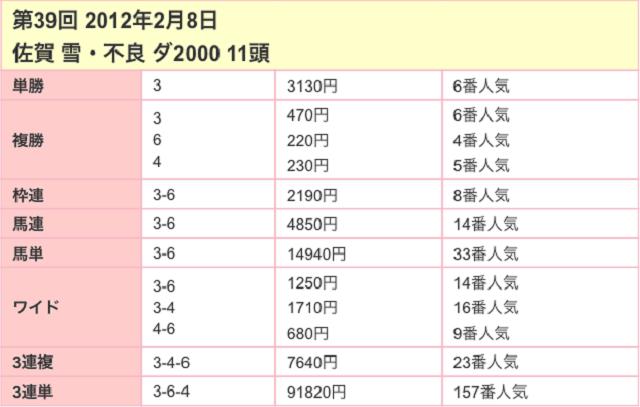 佐賀記念2017配当03