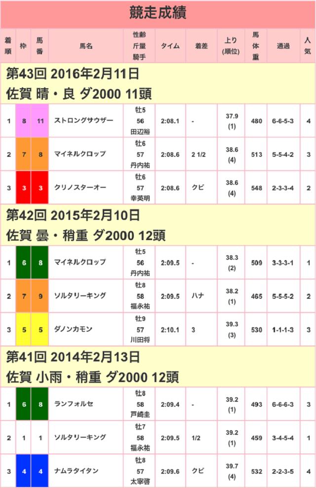 佐賀記念2017競争成績01