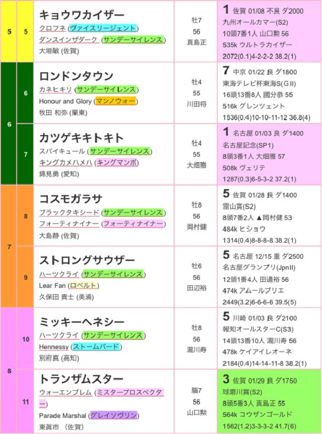 佐賀記念2017出馬表02