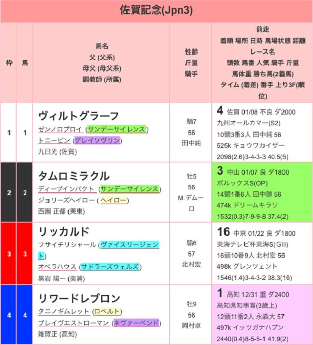佐賀記念2017出馬表01