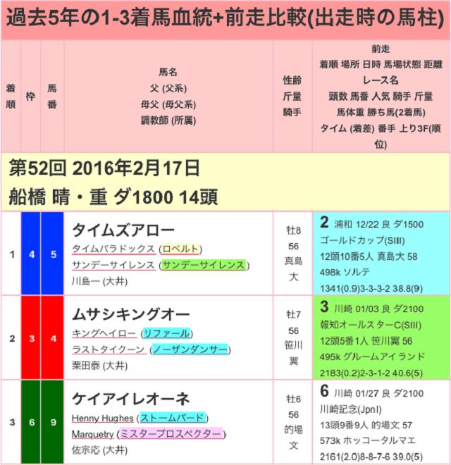 報知グランプリカップ2017過去01