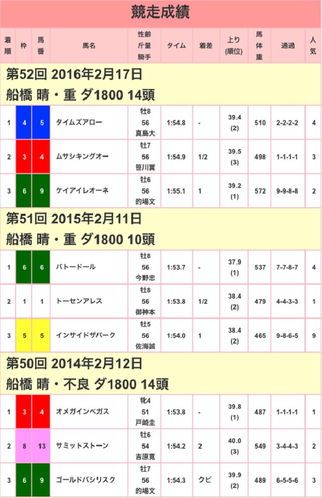 報知グランプリカップ2017競争成績01