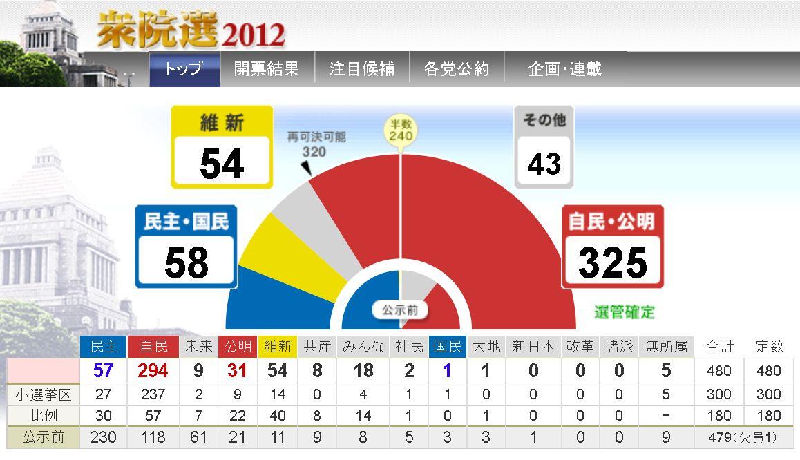 衆院選2012