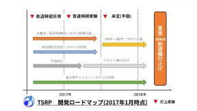 開発ロードマップ(2017年1月時点)