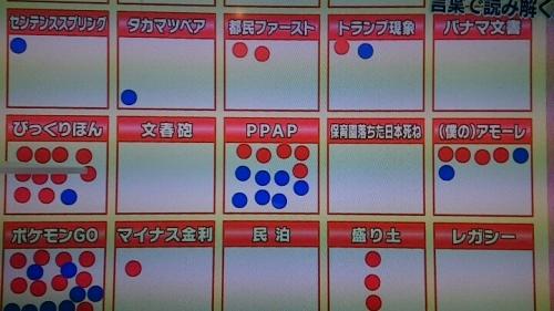 新語・流行語大賞で「日本死ね」を表彰したユーキャンが炎上、Wikipediaページを「ユーキャン死ね」に書き換えられてしまうwww3
