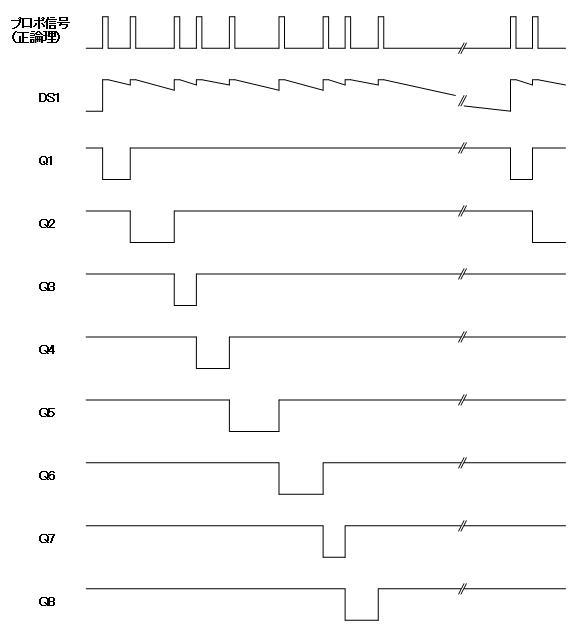 デジタルプロポの信号フォーマットデコーダ3タイミング