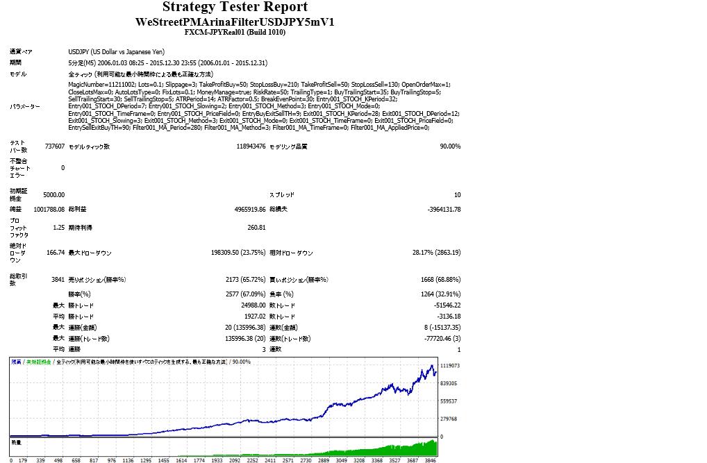 WeStreetPMArinaFilterUSDJPY5mV1資金5000ドルでスタート複利risk50(spread1pips-FXCMにFXDDティックを入れた)