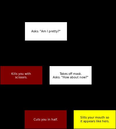 Kuchisake-onna_conversation_diagramg.png