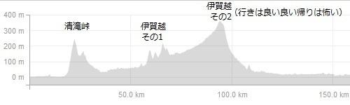 伊勢への高低図161224