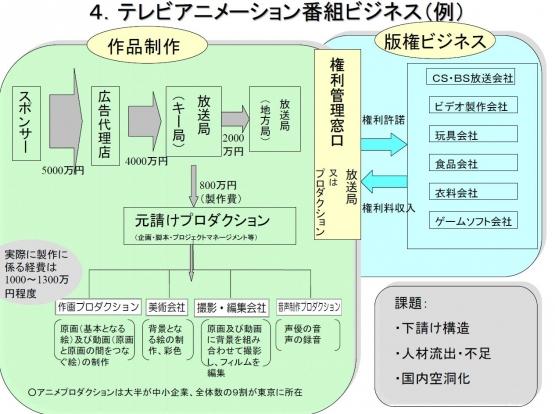 テレビアニメ-番組ビジネス