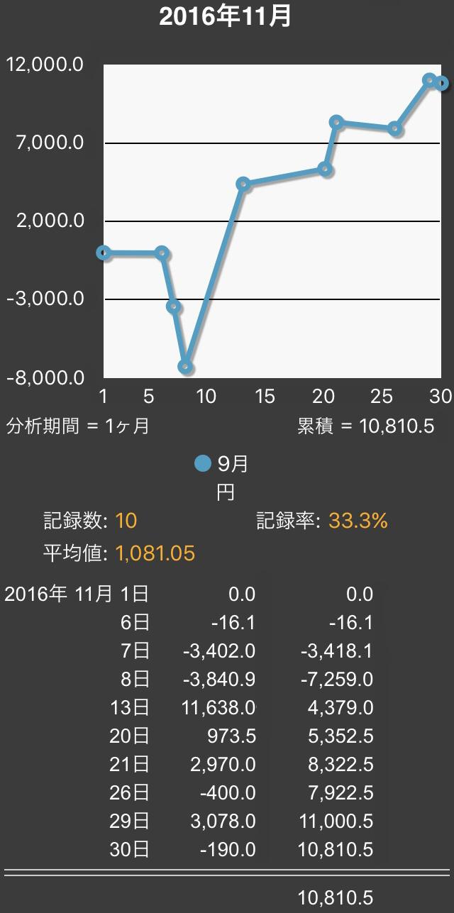 2016.11まとめ2