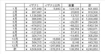 2016年収支_表