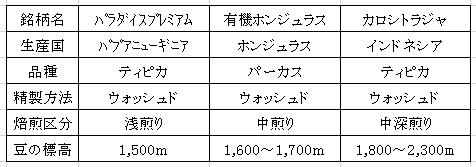 平成28年11月25日今週のコーヒー豆表