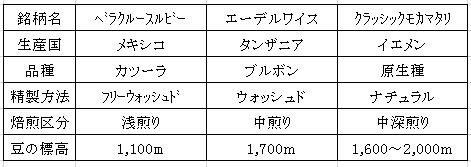 平成28年12月06日今週のコーヒー豆の表