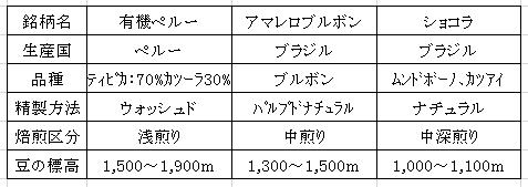 平成28年12月13日今週のコーヒー豆の表
