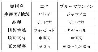 平成28年12月19日コーヒー豆の表