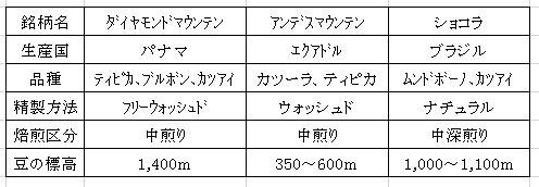 平成29年01月19日今週のコーヒー豆