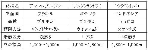 平成29年02月03日今週のコーヒー豆表