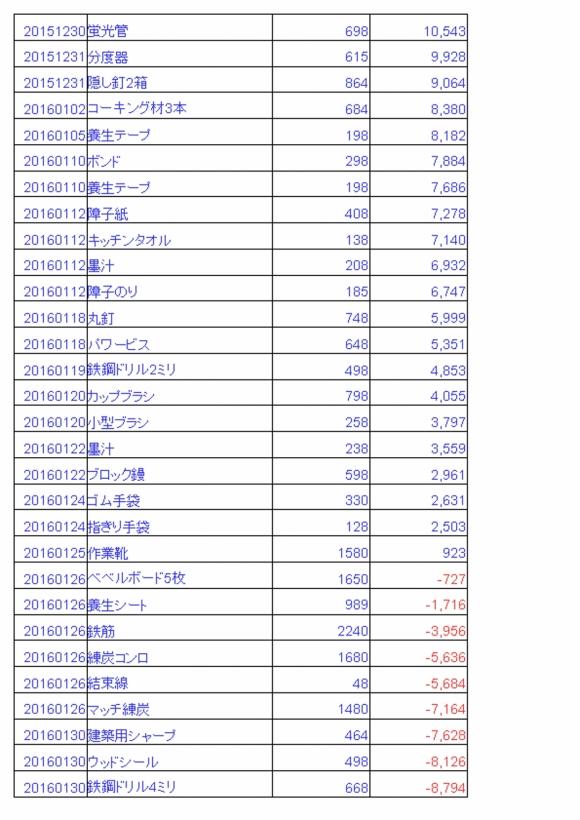 雑費20160331_2
