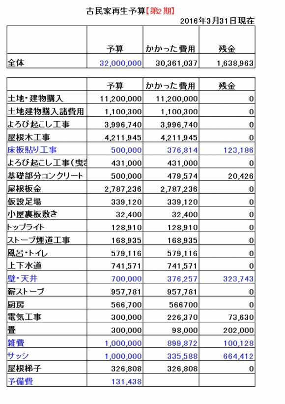全体予算(第2期)20160331