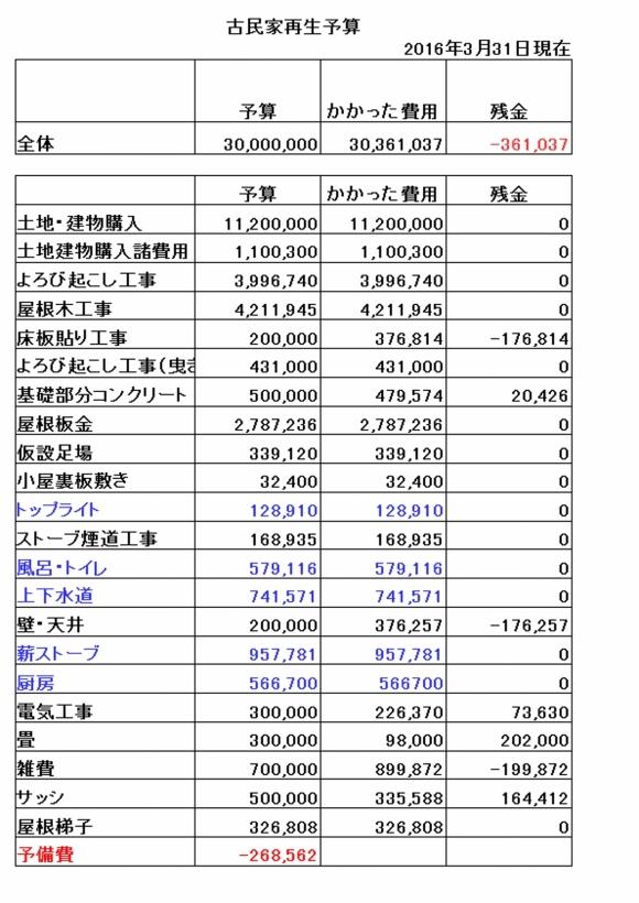 全体予算(改)20160331