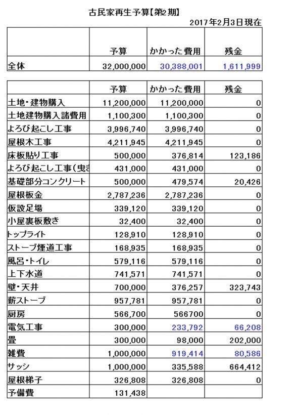 予算201702031