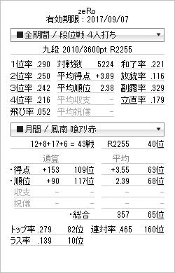 tenhou_prof_20161211.png