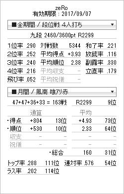 tenhou_prof_20161230.png