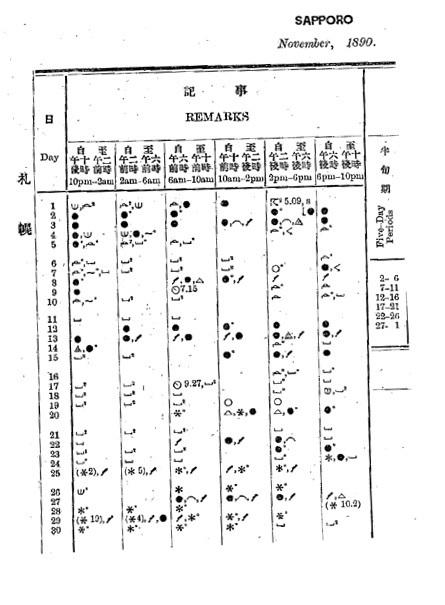 189011中央気象台月報(札幌)