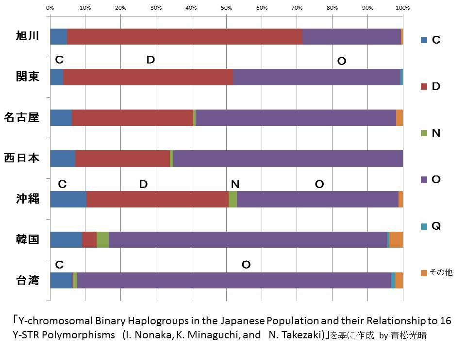日本人DNAタイプ別グラフ