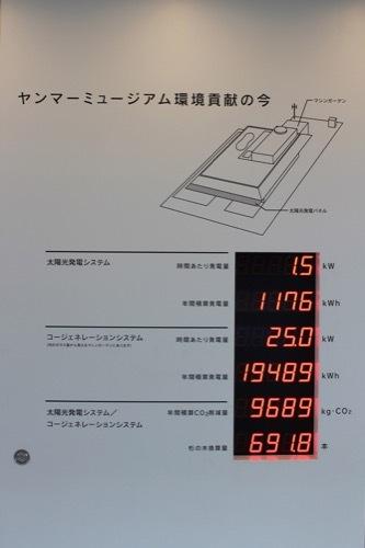 0205:ヤンマーミュージアム 太陽光発電等の数値