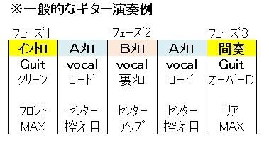ギター演奏の例(ピックアップとボリューム