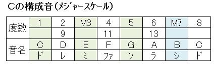 Cメジャースケール(構成音)